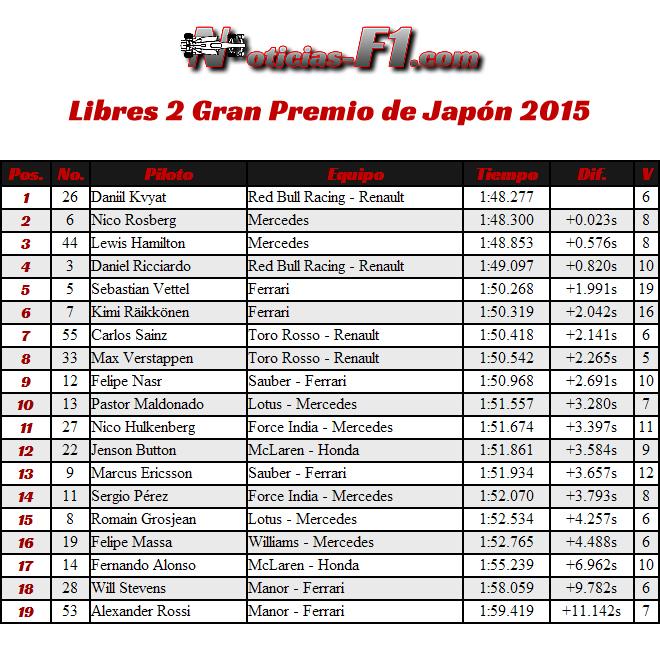 Libres 2 - Gran Premio de Japón - Suzuka 2015 - FP2