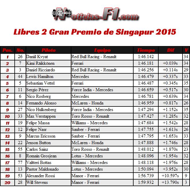 Gran Premio de Singapur 2015 - Resultados Entrenamientos Libres 2 - FP2