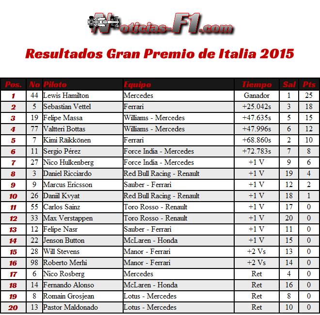 Resultados Gran Premio de Italia, Monza 2015