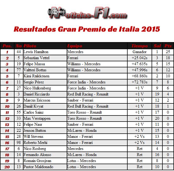 Resultados Gran Premio de Italia 2015 - Monza