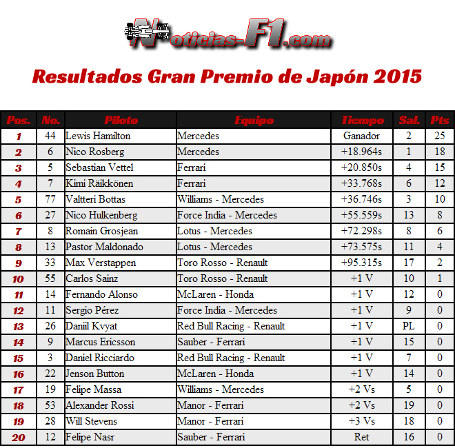 Resultados Gran Premio de Japón 2015