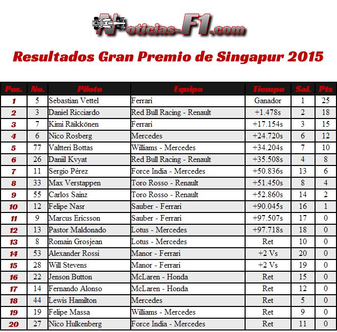 Resultados Gran Premio de Singapur 2015