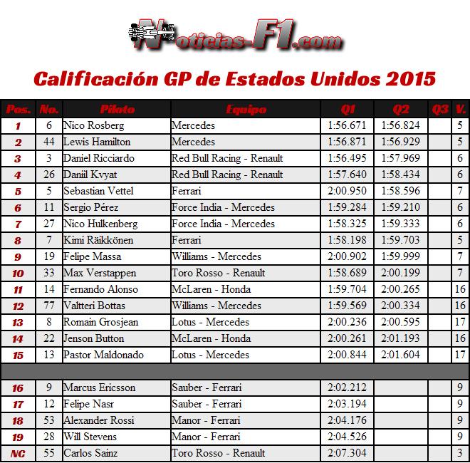 Resultados Calificación Gran Premio de Estados Unidos 2015