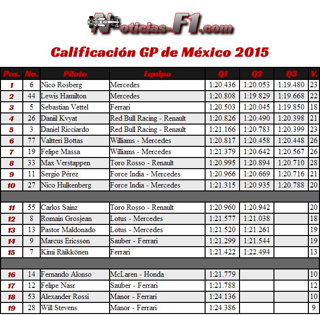 Resultados Calificación Gran Premio de México 2015