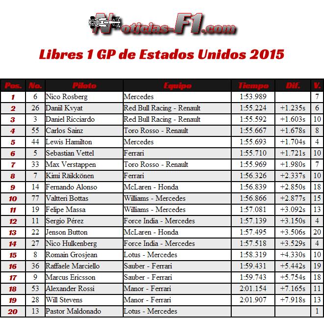 Entrenamientos Libres 1 - Gran Premio de Estados Unidos 2015 - FP1