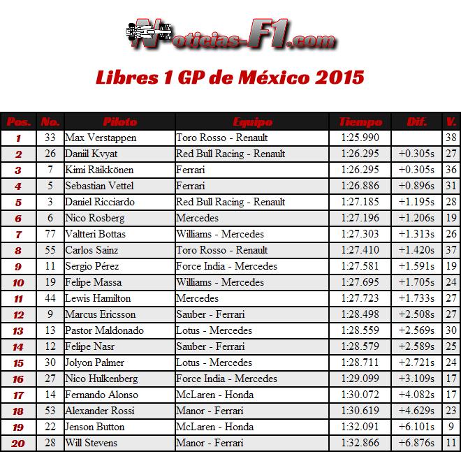 Resultados Libres 1 Gran Premio de México 2015 - FP1 - Entrenamientos