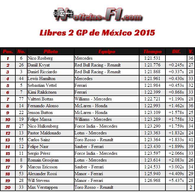 Resultados Libres 2 Gran Premio de México 2015 - FP2 - Entrenamientos