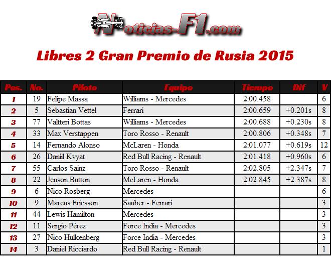 Resultados Gran Premio de Rusia - Sochi 2015 - FP2