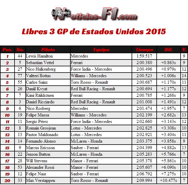 FP3 - Gran Premio de Estados Unidos 2015 - Entrenamientos Libres 3