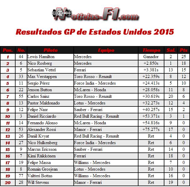 Resultados Gran Premio de Estados Unidos 2015