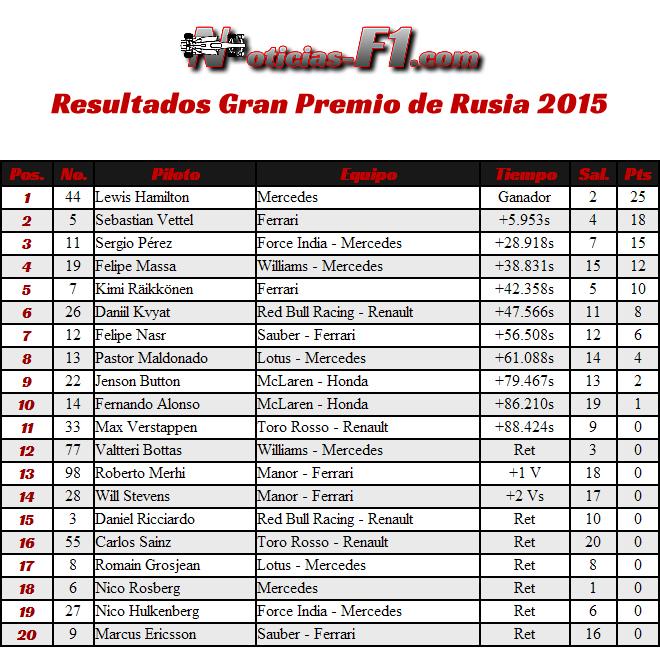 Resultados Gran Premio de Rusia 2015