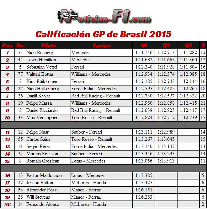 Resultados Calificación - Clasificación - Gran Premio de Brasil 2015