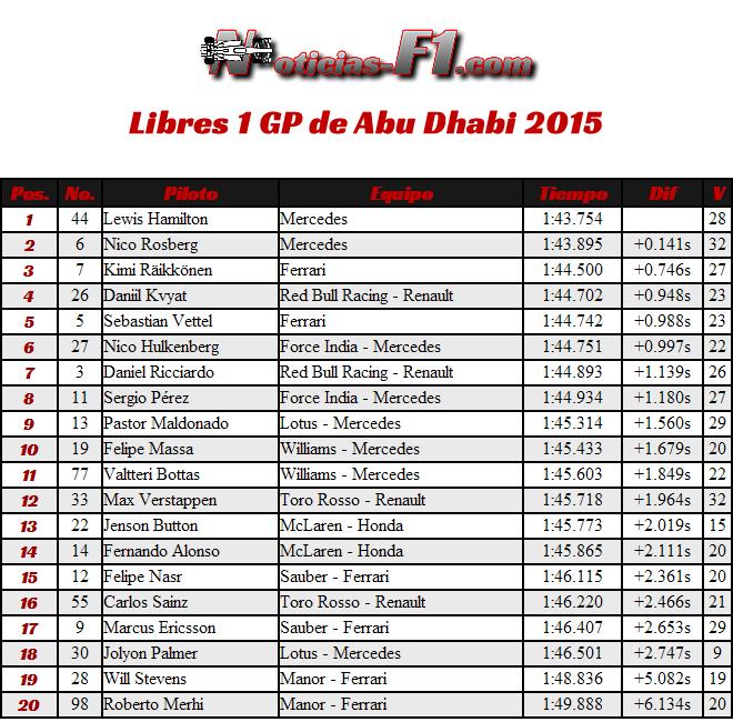 Entrenamientos Libres 1 - Practicas - FP1 - Gran Premio de Abu Dhabi 2015