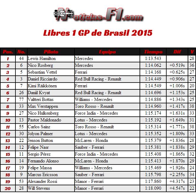 Resultados Entrenamientos Libres 1 - Gran Premio de Brasil 2015 - Interlagos FP1 - José Carlos Pace