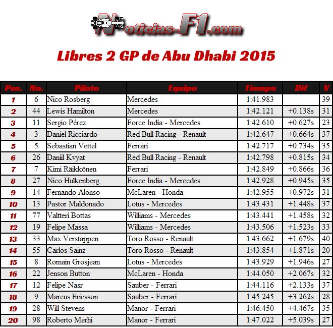 Entrenamientos Libres 2 - Practicas - FP2 - Gran Premio de Abu Dhabi 2015