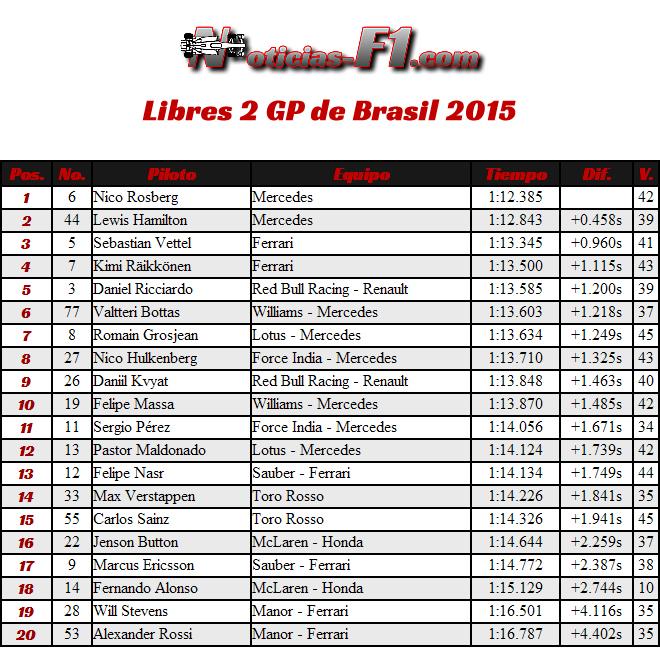 Resultados Entrenamientos Libres 2 - Gran Premio de Brasil 2015 - Interlagos FP2 - José Carlos Pace