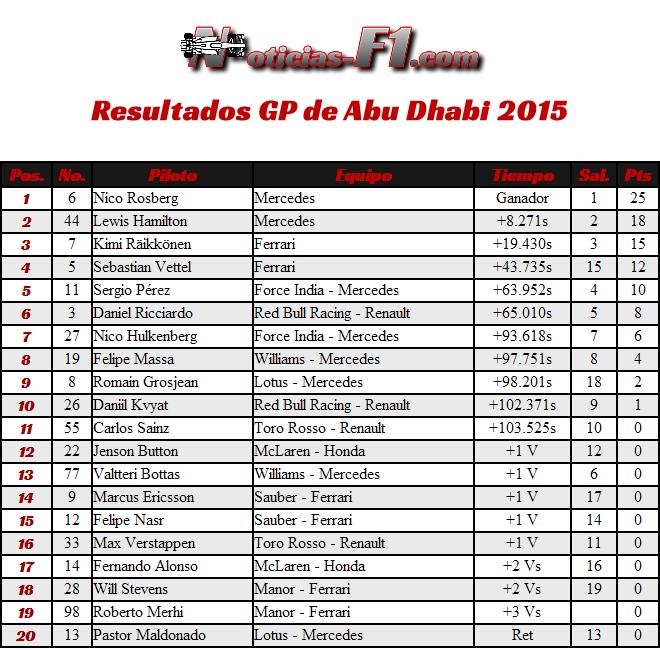 Resultados GP Abu Dhabi 2015