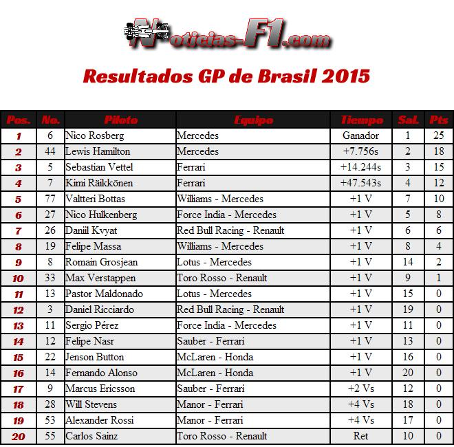 Resultados Gran Premio de Brasil 2015