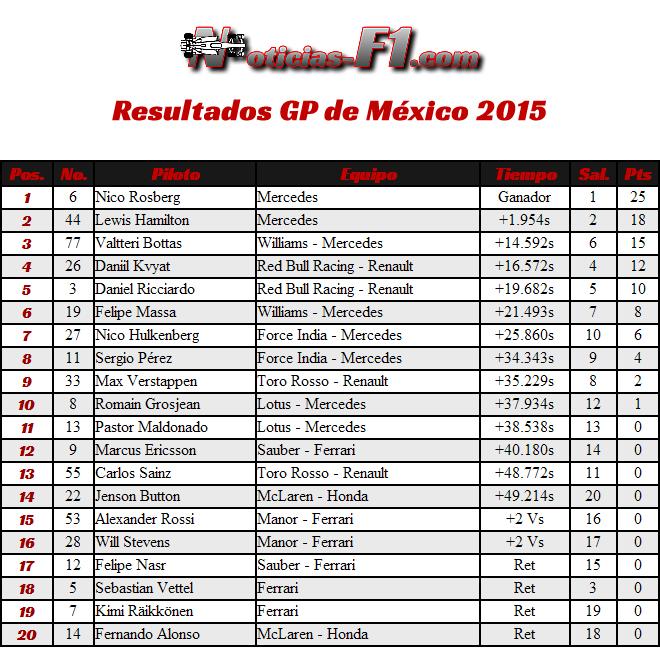 Resultados Gran Premio de México 2015