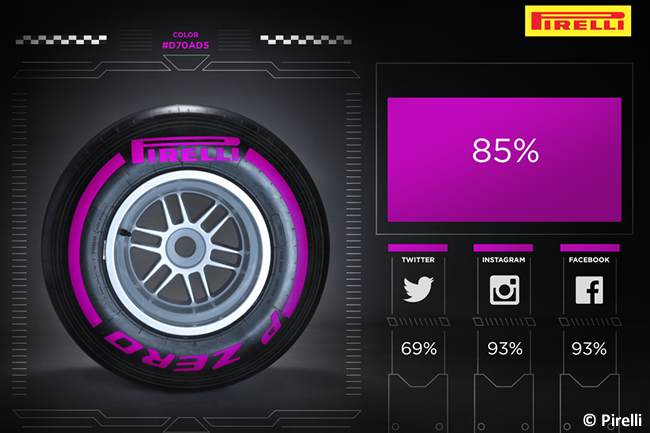 Ultrablando - Pirelli - Nuevo compuesto 2016