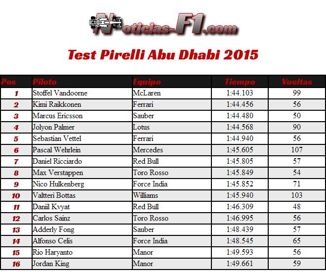 Test Pirelli - Abu Dhabi 2015