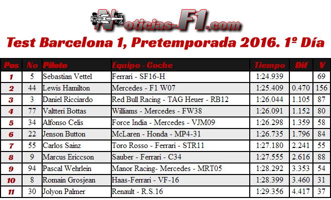 Resultados Test Barcelona 1, Pretemporada 2016. 1º Día