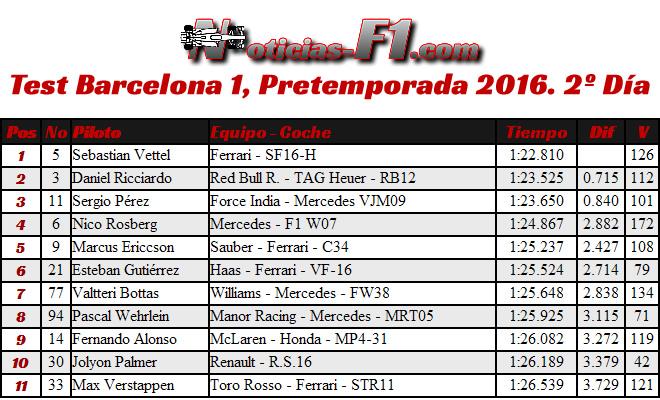 Resultados Test Barcelona 1, Pretemporada 2016. 2º Día
