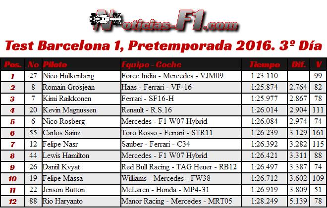 Resultados Test Barcelona 1, Pretemporada 2016. 3º Día