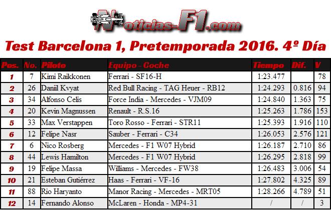 Resultados Test Barcelona 1, Pretemporada 2016. 4º Día