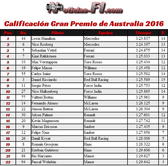 Resultados Calificación GP Australia 2016