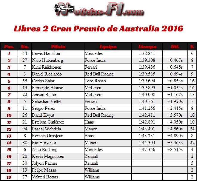 Entrenamientos Libres 2 - FP2 - Gran Premio de Australia, Melbourne 2016