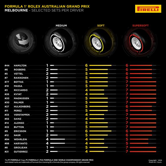 Pirelli - Juegos por pilotos - GP Australia 2016