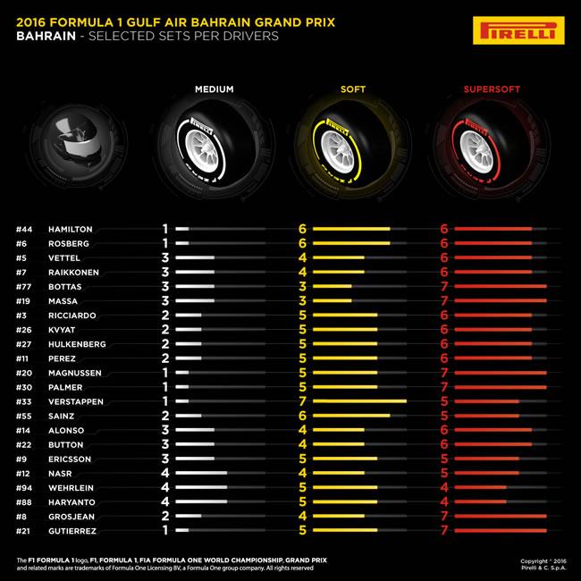 Pirelli - Juegos por pilotos - GP Bahréin 2016