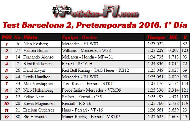 Resultados Test Barcelona 2, Pretemporada 2016. 1º Día