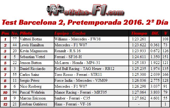 Resultados Test Barcelona 2, Pretemporada 2016. 2º Día