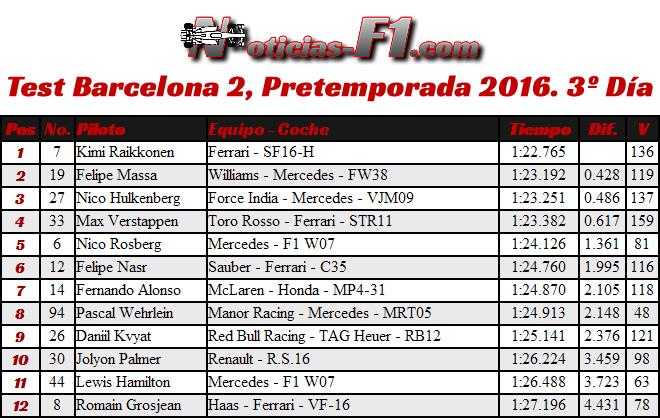 Resultados Test Barcelona 2, Pretemporada 2016. 3º Día