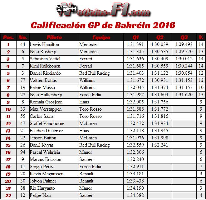 Resultados Calificación Bahréin Sakhir 2016