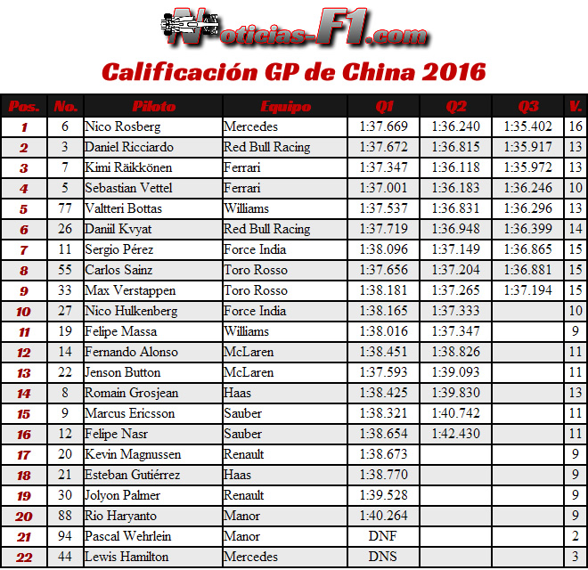 Resultados Calificación - GP China 2016