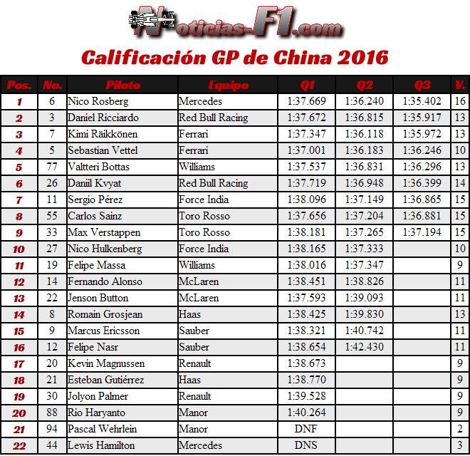 Resultados Calificación - GP China 2016