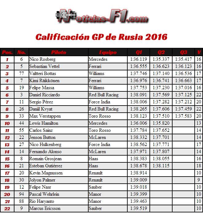 Resultados Calificación GP Rusia 2016