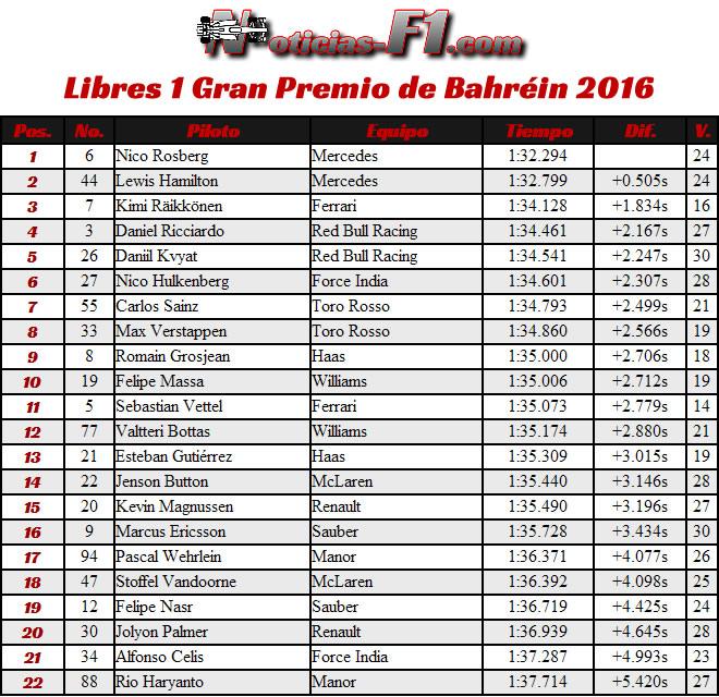 Entrenamientos Libres 1 - FP1 - Gran Premio Bahréin . Sakhir 2016