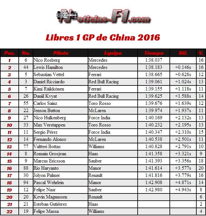 Resultados Gran Premio de China 2016 - Entrenamientos Libres 1- FP1
