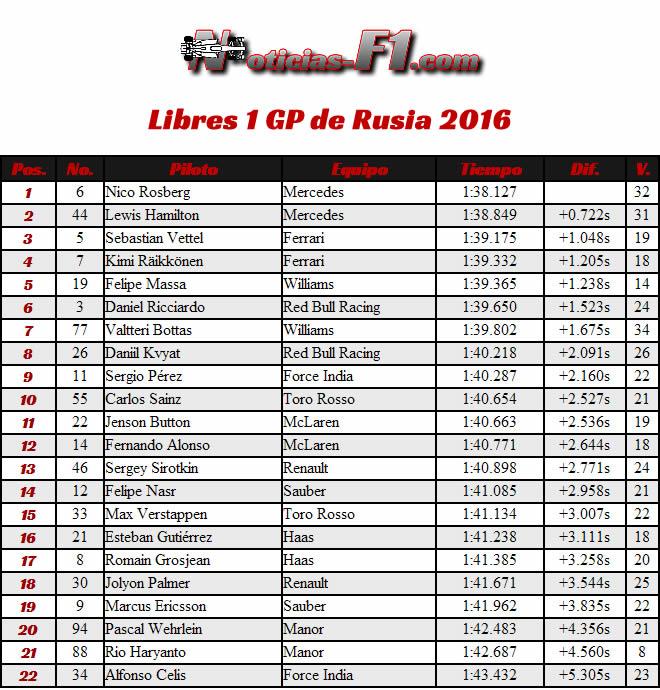 Resultados Entrenamientos Libres 1 GP Rusia 2016 - FP1 - Sochi