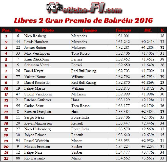 Entrenamientos Libres 2 - FP2 - Gran Premio Bahréin . Sakhir 2016