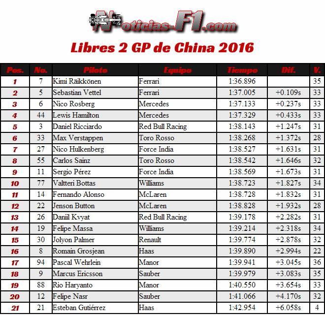 Resultados Gran Premio de China 2016 - Entrenamientos Libres 2- FP2