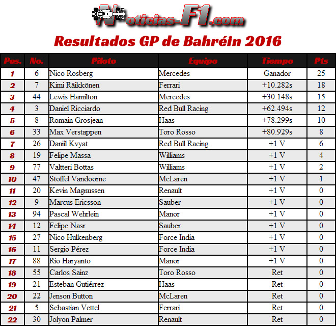 Resultados - GP Bahréin - Sakhir 2016