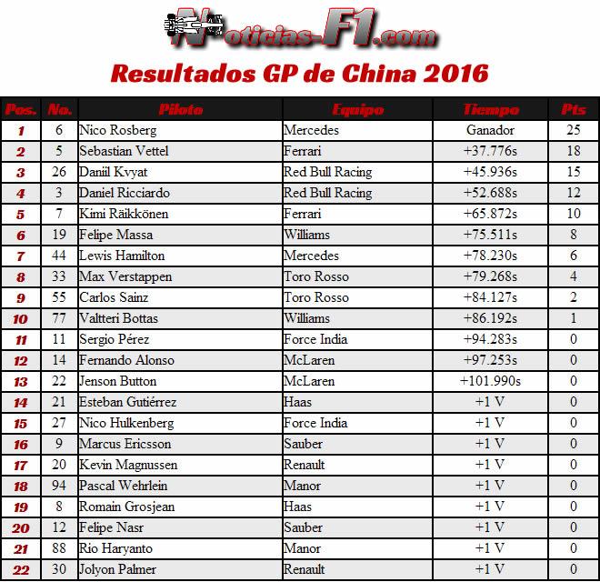 Resultados Gran Premio de China - Shanghái - 2016