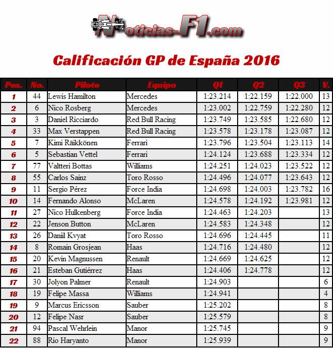 Resultados - Calificación Gran Premio de España 2016