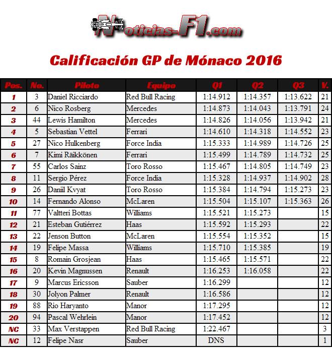 CalificacióN - Clasificación - Resultados - GP Mónaco 2016