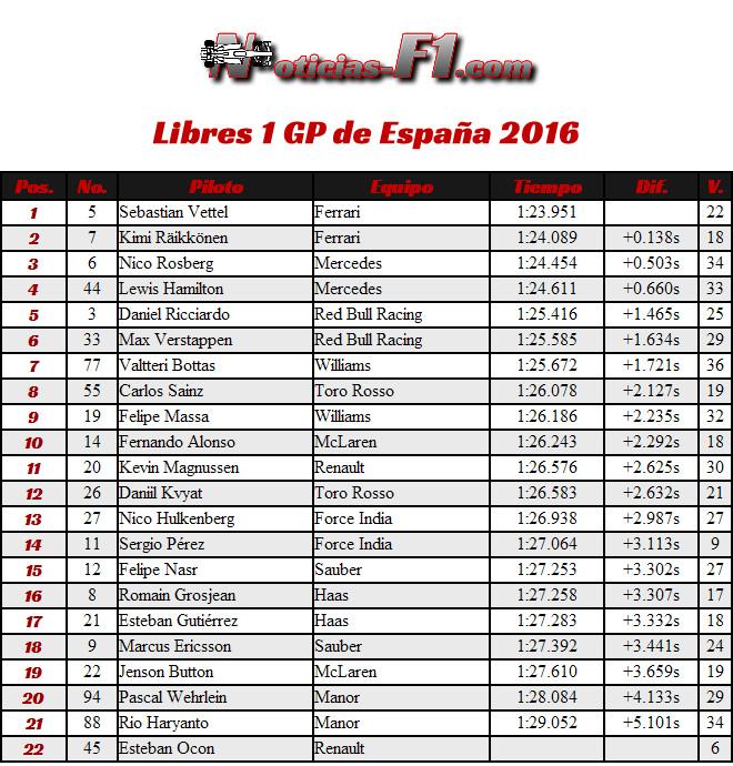 Resultados Entrenamientos Libres 1 - FP1 - Gran Premio de España 2016 - Barcelona - Catalunya - Montmeló